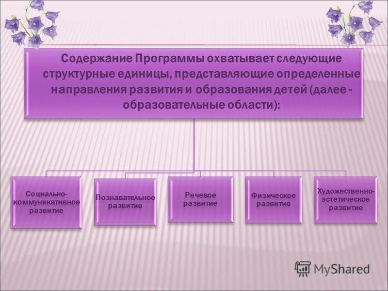 Социально- коммуникативное развитие Познавательное развитие Речевое развитие Физическое развитие Художественно- эстетическое развитие Содержание Программы охватывает следующие структурные единицы, представляющие определенные направления развития и об