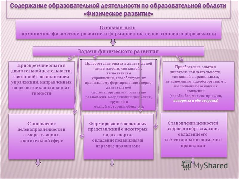Содержание образовательной деятельности по образовательной области «Физическое развитие» Содержание образовательной деятельности по образовательной области «Физическое развитие» Задачи физического развития Основная цель гармоничное физическое развити