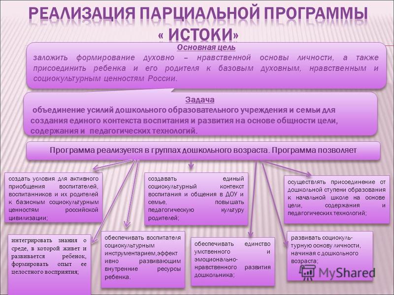 Основная цель заложить формирование духовно – нравственной основы личности, а также присоединить ребенка и его родителя к базовым духовным, нравственным и социокультурным ценностям России. Задача объединение усилий дошкольного образовательного учрежд