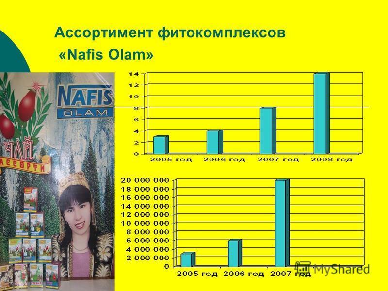 Ассортимент фито комплексов «Nafis Olam»