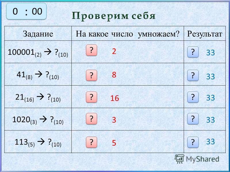 Задание На какое число умножаем?Результат 100001 (2) ? (10) 41 (8) ? (10) 21 (16) ? (10) 1020 (3) ? (10) 113 (5) ? (10) 2 8 16 3 5 ? ? ? ? ? ? ? ? ? ? ? ? ? ? ? ? ? ? ? ? 33 : : 5004303210003000300030003000