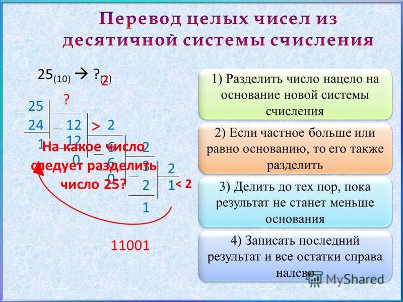 1) Разделить число нацело на основание новой системы счисления 25 (10) ? (2) 2) Если частное больше или равно основанию, то его также разделить 25 2 1224 1 2 6 12 0 2 6 0 3 2 12 1 3) Делить до тех пор, пока результат не станет меньше основания 4) Зап