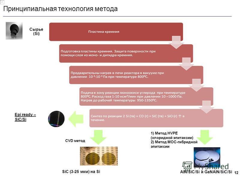 12 Принципиальная технология метода SiC (3-25 мкм) на Si Сырье (Si) CVD метод 1) Метод HVPE (хлоридной эпитаксии) 2) Метод MOC-гибридной эпитаксии AlN/SiC/Si и GaNAlN/SiC/Si Epi ready – SiC/Si