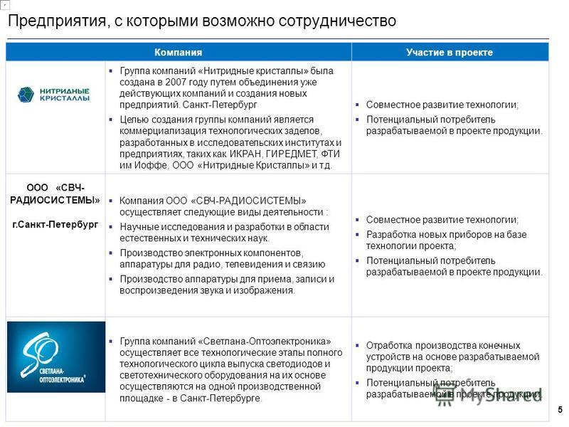 5 Предприятия, с которыми возможно сотрудничество Компания Участие в проекте Сссс СаС Группа компаний «Нитридные кристаллы» была создана в 2007 году путем объединения уже действующих компаний и создания новых предприятий. Санкт-Петербург Целью создан