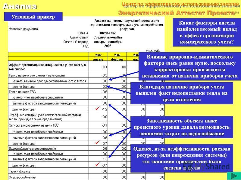 46Анализ Центр по эффективному использованию энергии Энергетический Аттестат Проекта (c) Важной частью мониторинга является анализ финансовой экономии Условный пример Из приведенного примера видно, что простое сравнение договорного уровня потребления