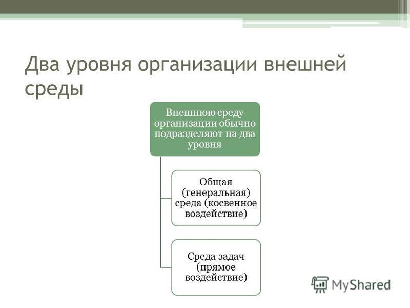 Два уровня организации внешней среды Внешнюю среду организации обычно подразделяют на два уровня Общая (генеральная) среда (косвенное воздействие) Среда задач (прямое воздействие)