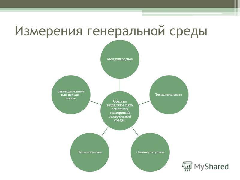 Измерения генеральной среды Обычно выделяют пять основных измерений генеральной среды: Международное ТехнологическоеСоциокультурное Экономическое Законодательное или полити ческое