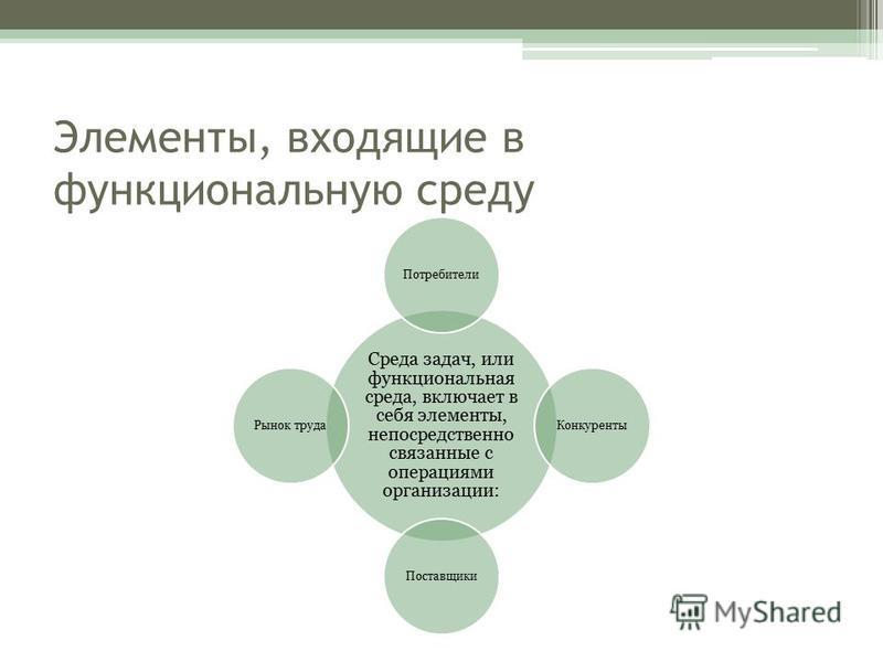 Элементы, входящие в функциональную среду Среда задач, или функциональная среда, включает в себя элементы, непосредственно связанные с операциями организации: Потребители КонкурентыПоставщики Рынок труда
