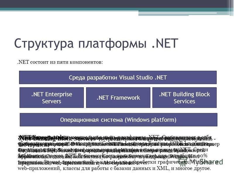 Структура платформы.NET.NET состоит из пяти компонентов: Операционная система (Windows platform) Среда разработки Visual Studio.NET.NET Enterprise Servers.NET Framework.NET Building Block Services Visual Studio.NET среда разработки, делающая разработ