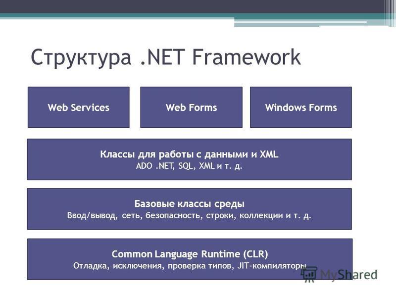 Структура.NET Framework Common Language Runtime (CLR) Отладка, исключения, проверка типов, JIT-компиляторы Базовые классы среды Ввод/вывод, сеть, безопасность, строки, коллекции и т. д. Классы для работы с данными и XML ADO.NET, SQL, XML и т. д. Web