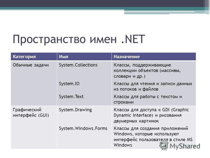 Пространство имен.NET Категория ИмяНазначение Обычные задачиSystem.Collections System.IO System.Text Классы, поддерживающие коллекции объектов (массивы, словари и др.) Классы для чтения и записи данных из потоков и файлов Классы для работы с текстом