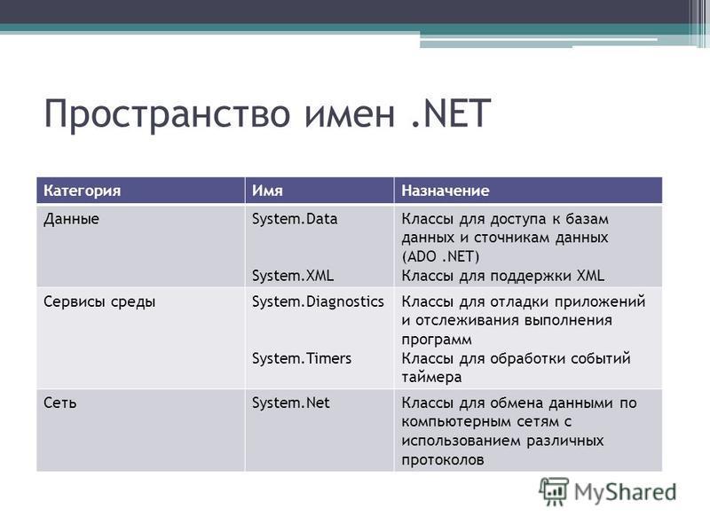 Пространство имен.NET Категория ИмяНазначение ДанныеSystem.Data System.XML Классы для доступа к базам данных источникам данных (ADO.NET) Классы для поддержки XML Сервисы средыSystem.Diagnostics System.Timers Классы для отладки приложений и отслеживан