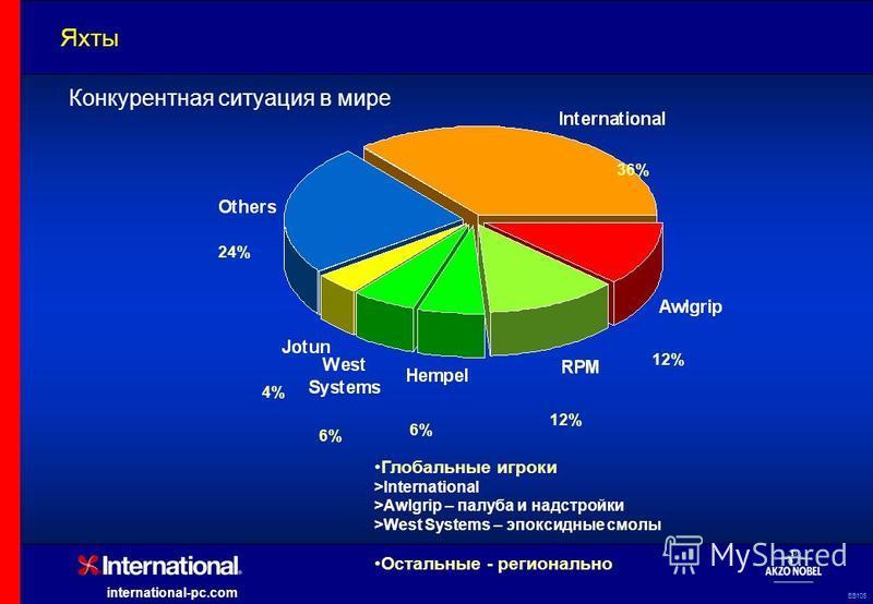 EB105 international-pc.com Яхты 12% 36% 6% 4% 24% Глобальные игроки >International >Awlgrip – палуба и надстройки >West Systems – эпоксидные смолы Остальные - регионально Конкурентная ситуация в мире
