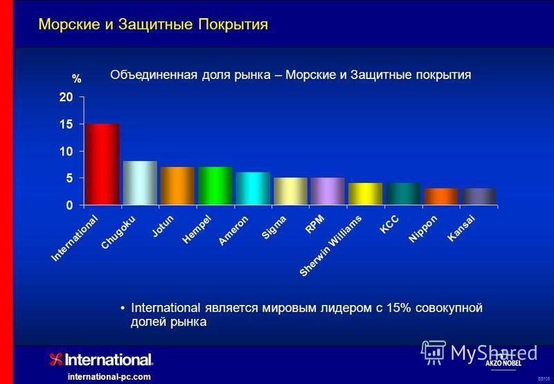 EB105 international-pc.com International является мировым лидером с 15% совокупной долей рынка % Объединенная доля рынка – Морские и Защитные покрытия Морские и Защитные Покрытия