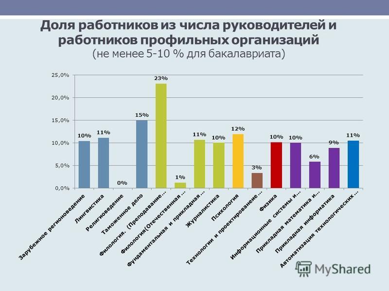 Доля работников из числа руководителей и работников профильных организаций (не менее 5-10 % для бакалавриата)