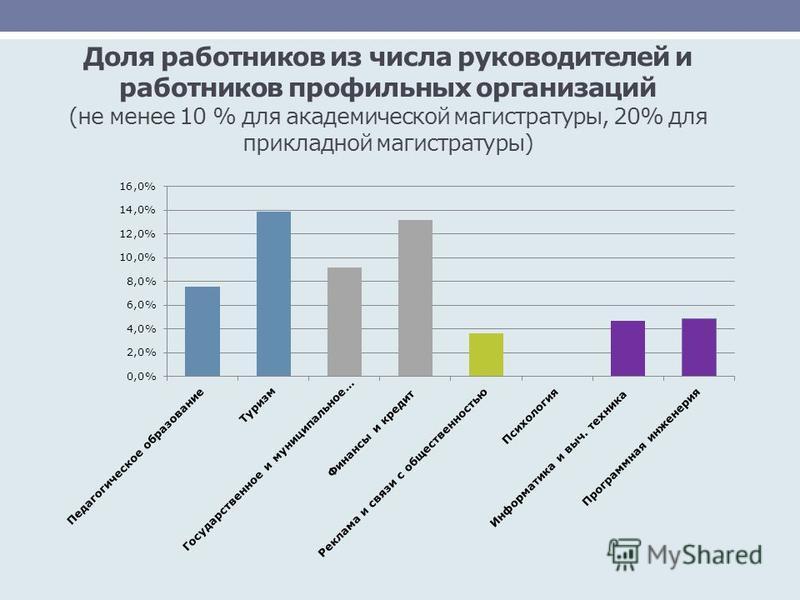 Доля работников из числа руководителей и работников профильных организаций (не менее 10 % для академической магистратуры, 20% для прикладной магистратуры)