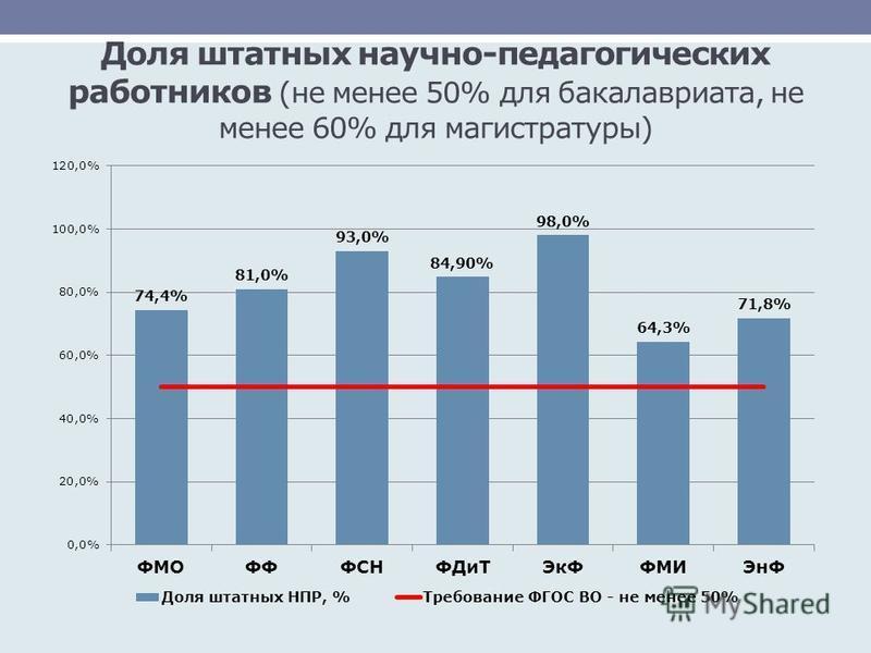 Доля штатных научно-педагогических работников (не менее 50% для бакалавриата, не менее 60% для магистратуры)