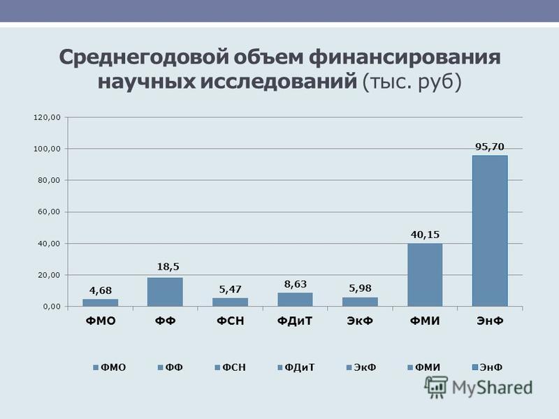 Среднегодовой объем финансирования научных исследований (тыс. руб)
