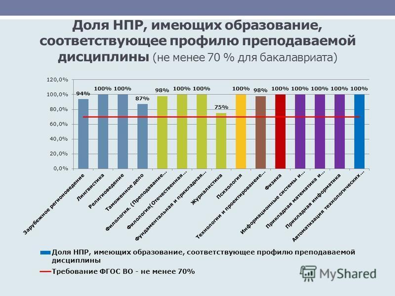 Доля НПР, имеющих образование, соответствующее профилю преподаваемой дисциплины (не менее 70 % для бакалавриата)