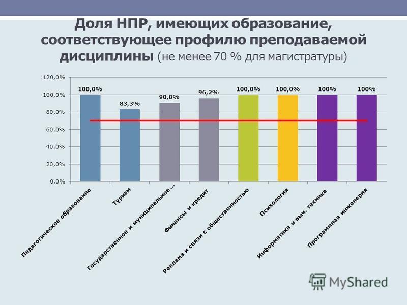 Доля НПР, имеющих образование, соответствующее профилю преподаваемой дисциплины (не менее 70 % для магистратуры)