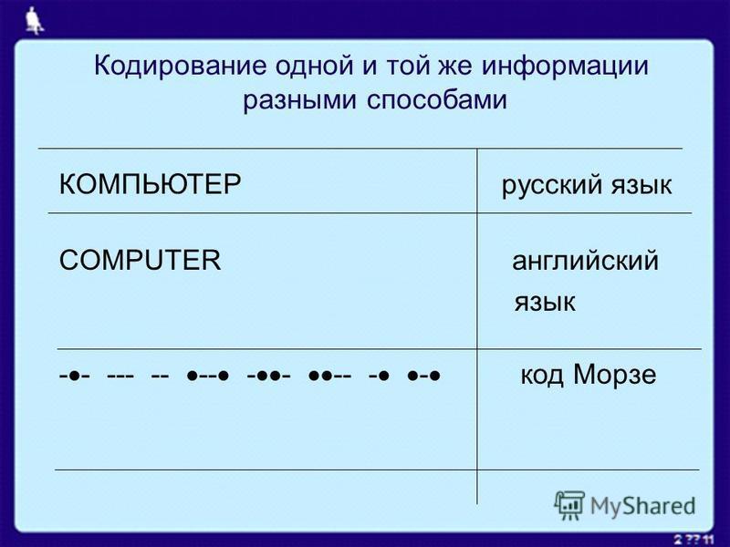Кодирование одной и той же информации разными способами КОМПЬЮТЕР русский язык COMPUTER английский язык - - --- -- -- - - -- - - код Морзе