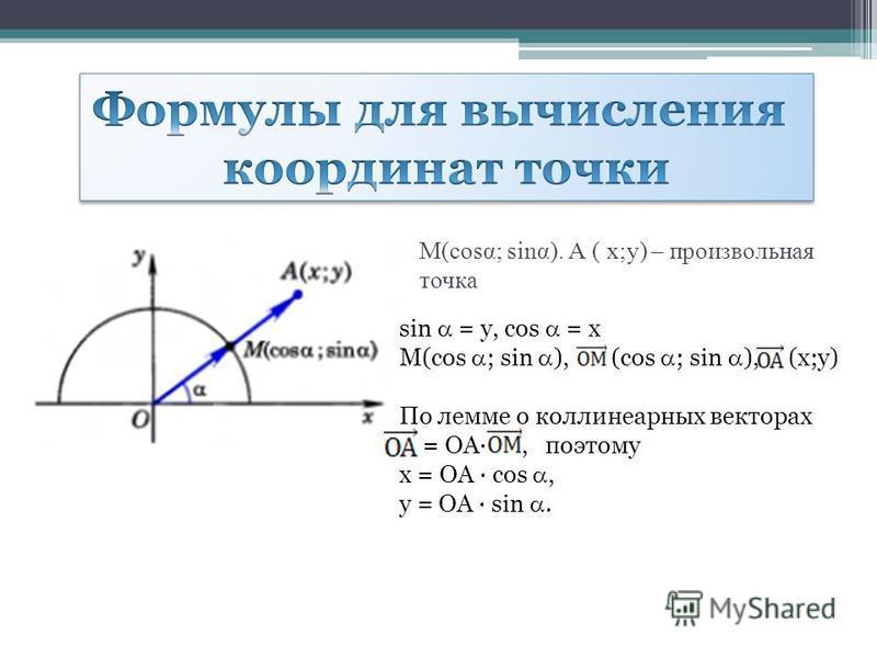М(сosα; sinα). А ( x;y) – произвольная точка sin = y, cos = x М(cos ; sin ), (cos ; sin ), (х;у) По лемме о коллинеарных векторах = ОА, поэтому x = ОА cos, y = OA sin.