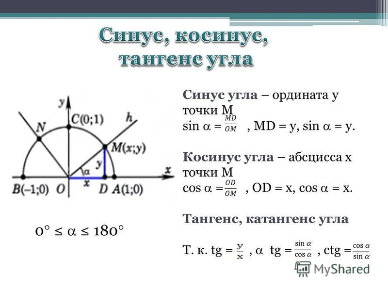 Синус угла – ордината у точки М sin =, MD = y, sin = y. Косинус угла – абсцисса х точки М cos =, OD = x, cos = x. Тангенс, котангенс угла Т. к. tg =, tg =, ctg = 0 180