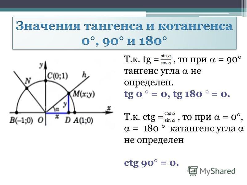 Т.к. tg =, то при = 90 тангенс угла не определен. tg 0 = 0, tg 180 = 0. Т.к. ctg =, то при = 0, = 180 котангенс угла не определен ctg 90 = 0.