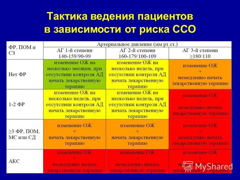 Тактика ведения пациентов в зависимости от риска ССО