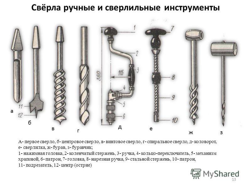Свёрла ручные и сверлильные инструменты а б в г д е жз А- первое сверло, б- центровое сверло, в- винтовое сверло, г- спиральное сверло, д- коловорот, е- сверлилка, ж- бурав, з- буравчик; 1- нажимная головка, 2- коленчатый стержень, 3- ручка, 4- кольц