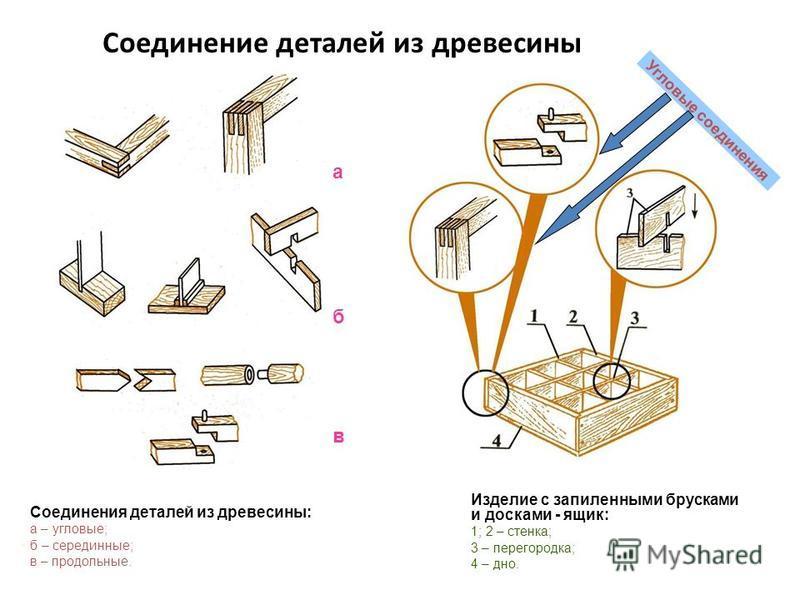 Соединение деталей из древесины Соединения деталей из древесины: а – угловые; б – серединные; в – продольные. Изделие с запиленными брусками и досками - ящик: 1; 2 – стенка; 3 – перегородка; 4 – дно. а б в Угловые соединения