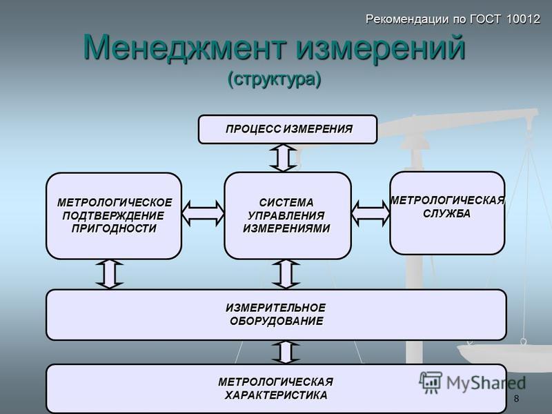 8 Рекомендации по ГОСТ 10012 Менеджмент измерений (структура) ПРОЦЕСС ИЗМЕРЕНИЯ ПРОЦЕСС ИЗМЕРЕНИЯ МЕТРОЛОГИЧЕСКОЕ МЕТРОЛОГИЧЕСКОЕПОДТВЕРЖДЕНИЕПРИГОДНОСТИ СИСТЕМАУПРАВЛЕНИЯИЗМЕРЕНИЯМИ МЕТРОЛОГИЧЕСКАЯСЛУЖБА МЕТРОЛОГИЧЕСКАЯХАРАКТЕРИСТИКА ИЗМЕРИТЕЛЬНОЕОБ