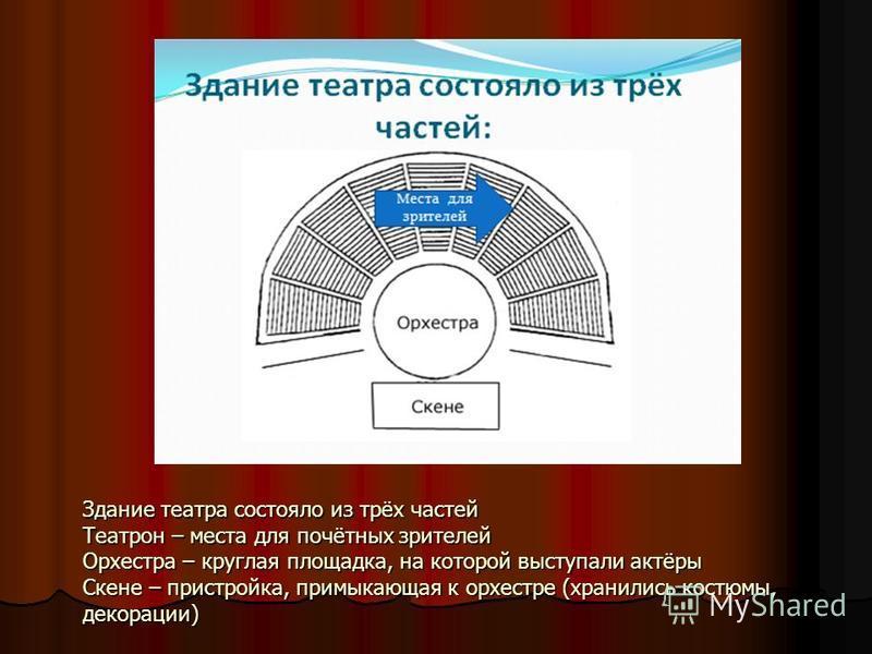 Здание театра состояло из трёх частей Театрон – места для почётных зрителей Орхестра – круглая площадка, на которой выступали актёры Скене – пристройка, примыкающая к орхестре (хранились костюмы, декорации)