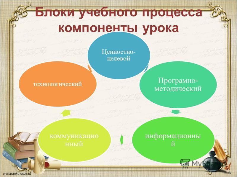 Блоки учебного процесса компоненты урока Ценностно- целевой Програмно- методический информационный коммуникационный технологический