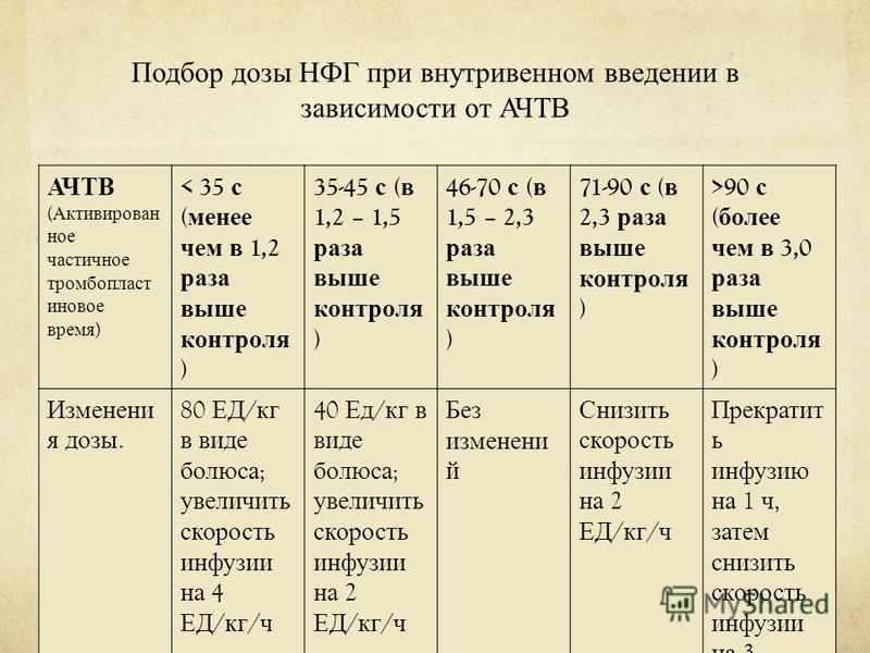 Подбор дозы НФГ при внутривенном введении в зависимости от АЧТВ АЧТВ ( Активирован ное частичное тромбопластиновое время ) < 35 с ( менее чем в 1,2 раза выше контроля ) 35-45 с ( в 1,2 – 1,5 раза выше контроля ) 46-70 с ( в 1,5 – 2,3 раза выше контро