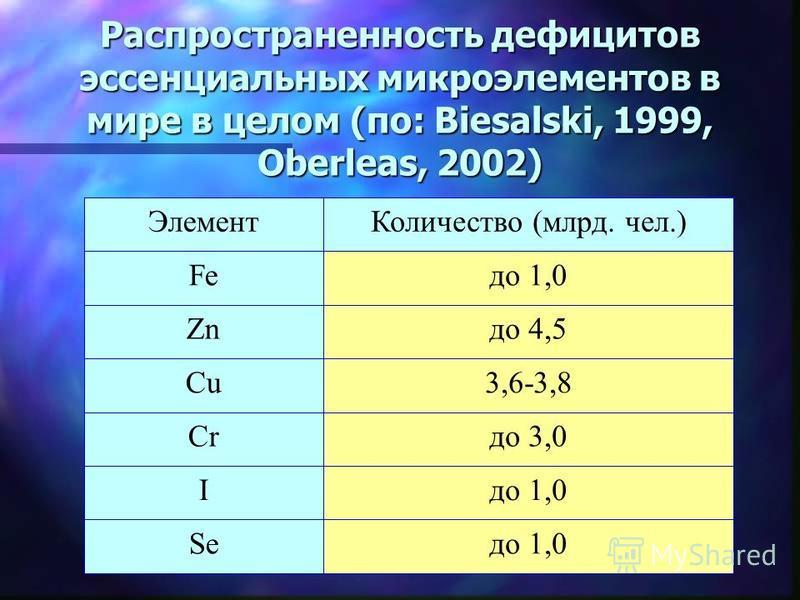 Распространенность дефицитов эссенциальных микроэлементов в мире в целом (по: Biesalski, 1999, Oberleas, 2002) до 1,0Se до 1,0I до 3,0Cr 3,6-3,8Cu до 4,5Zn до 1,0Fe Количество (млрд. чел.)Элемент