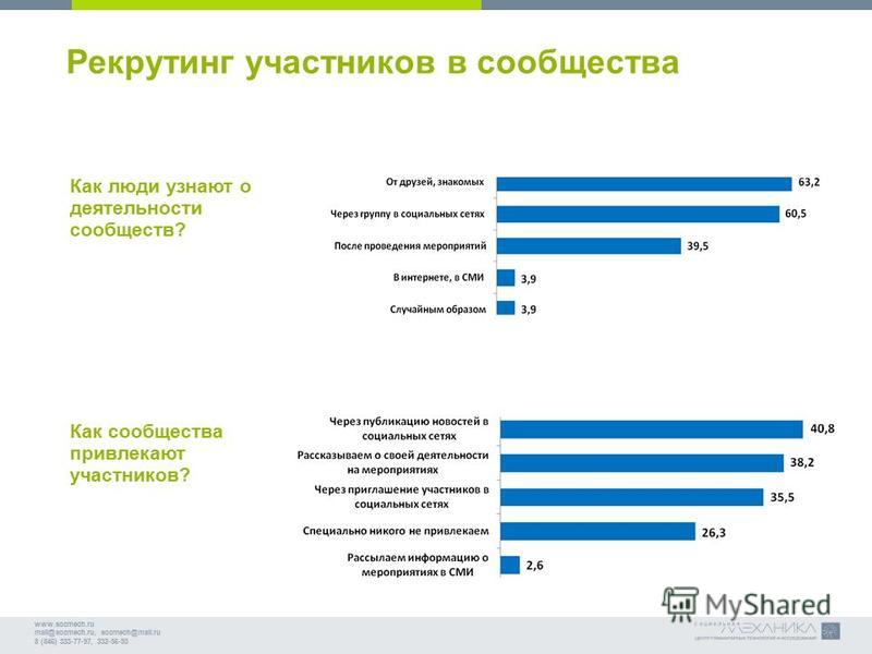 www.socmech.ru mail@socmech.ru, socmech@mail.ru 8 (846) 333-77-97, 332-56-93 Рекрутинг участников в сообщества Как люди узнают о деятельности сообществ? Как сообщества привлекают участников?
