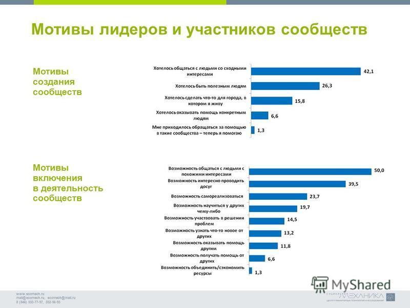 www.socmech.ru mail@socmech.ru, socmech@mail.ru 8 (846) 333-77-97, 332-56-93 Мотивы лидеров и участников сообществ Мотивы создания сообществ Мотивы включения в деятельность сообществ