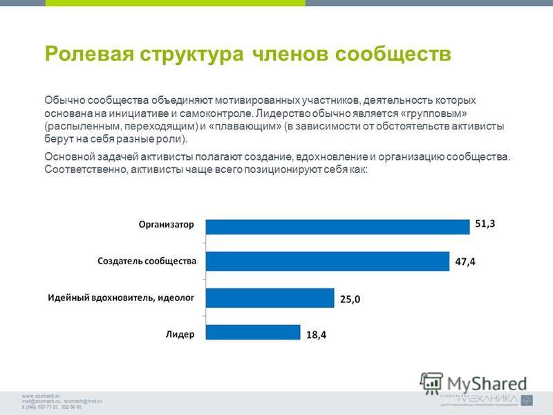 www.socmech.ru mail@socmech.ru, socmech@mail.ru 8 (846) 333-77-97, 332-56-93 Ролевая структура членов сообществ Обычно сообщества объединяют мотивированных участников, деятельность которых основана на инициативе и самоконтроле. Лидерство обычно являе