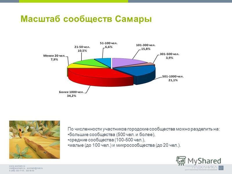 www.socmech.ru mail@socmech.ru, socmech@mail.ru 8 (846) 333-77-97, 332-56-93 Масштаб сообществ Самары По численности участников городские сообщества можно разделить на: большие сообщества (500 чел. и более), средние сообщества (100-500 чел.), малые (