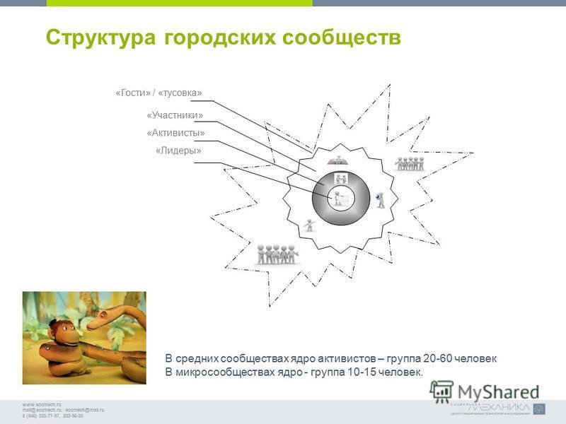 www.socmech.ru mail@socmech.ru, socmech@mail.ru 8 (846) 333-77-97, 332-56-93 Структура городских сообществ «Гости» / «тусовка» «Участники» «Активисты» «Лидеры» В средних сообществах ядро активистов – группа 20-60 человек В микросообществах ядро - гру