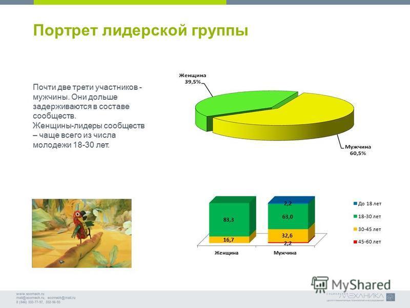 www.socmech.ru mail@socmech.ru, socmech@mail.ru 8 (846) 333-77-97, 332-56-93 Портрет лидерской группы Почти две трети участников - мужчины. Они дольше задерживаются в составе сообществ. Женщины-лидеры сообществ – чаще всего из числа молодежи 18-30 ле