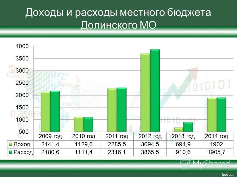 Доходы и расходы местного бюджета Долинского МО