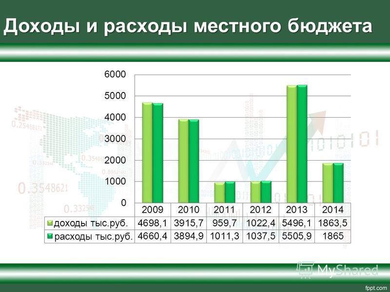 Доходы и расходы местного бюджета