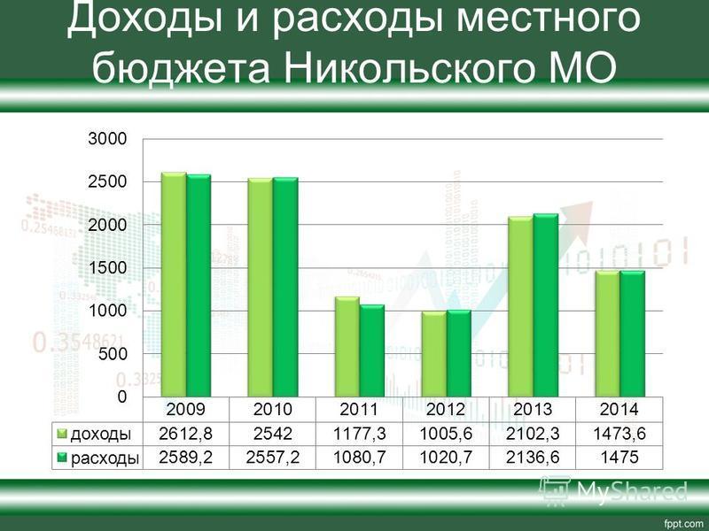 Доходы и расходы местного бюджета Никольского МО