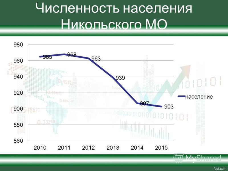 Численность населения Никольского МО