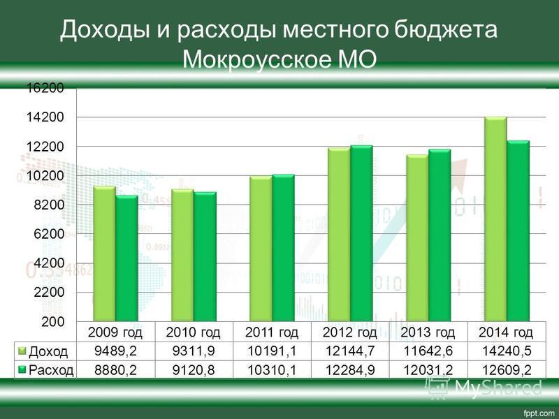 Доходы и расходы местного бюджета Мокроусское МО