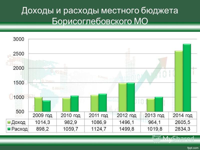 Доходы и расходы местного бюджета Борисоглебовского МО