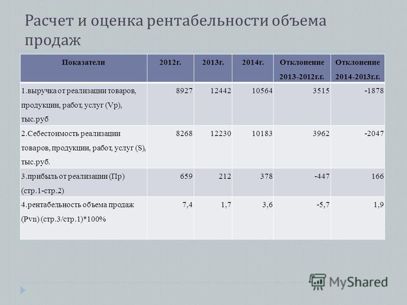 Расчет и оценка рентабельности объема продаж Показатели 2012 г.2013 г.2014 г. Отклонение 2013-2012 г.г. Отклонение 2014-2013 г.г. 1. выручка от реализации товаров, продукции, работ, услуг (Vp), тыс.руб 892712442105643515-1878 2. Себестоимость реализа