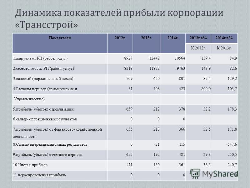 Динамика показателей прибыли корпорации « Трансстрой » Показатели 2012 г.2013 г.2014 г.2013 г.в%2014 г.в% К 2012 г.К 2013 г. 1. выручка от РП (работ, услуг)89271244210564139,484,9 2. себестоимость РП (работ, услуг)8218118229763143,982,6 3. валовый (м